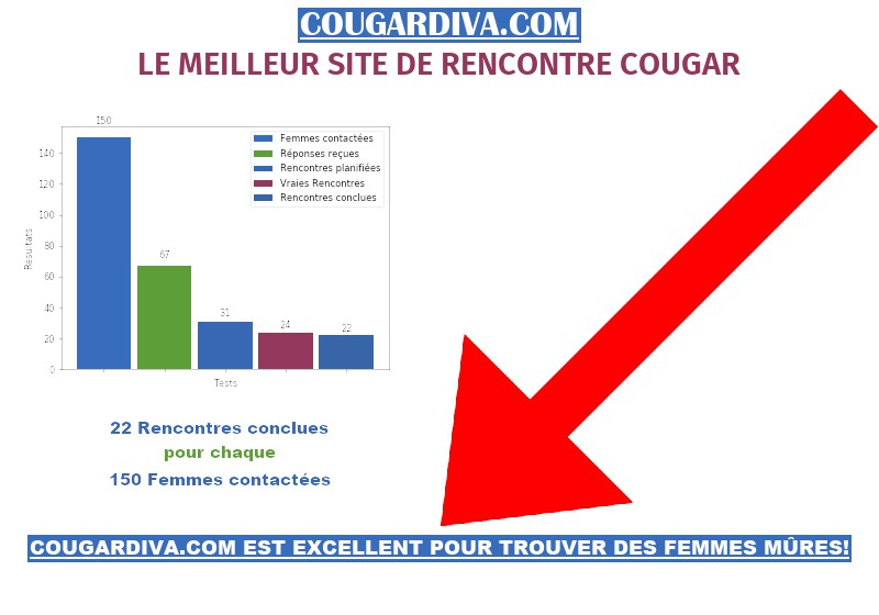 Rencontre Sur Cougardiva France